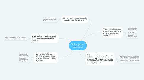 Mind Map: Online job vs. traditional