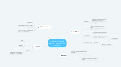 Mind Map: Modelación de una partícula de efecto gas invernadero