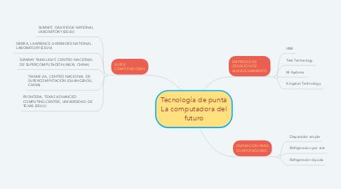 Mind Map: Tecnología de punta La computadora del futuro