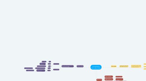 Mind Map: Contabilidade Teoria das Contas