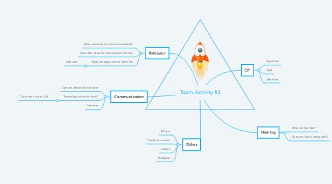 Mind Map: Team Activity #3