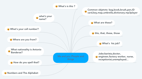 Mind Map: Me and you /People and things