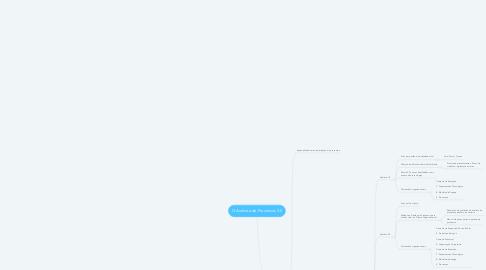 Mind Map: O Analista de Processos 3.0