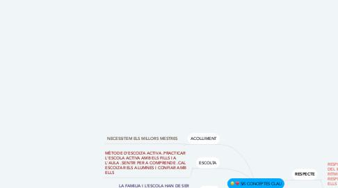 Mind Map: SIS CONCEPTES CLAU
