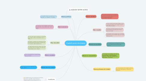 Mind Map: Clasisificación de bienes