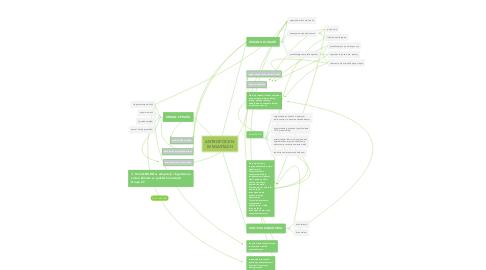 Mind Map: ANTROPOCEN  W MIASTACH