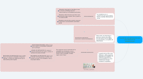 Mind Map: VALOR DE LOS METADATOS EN LOS OBJETOS DE APRENDIZAJES