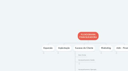 Mind Map: FLUXOGRAMA FRANQUEADORA