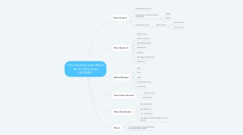 Mind Map: Cara Dapatkan Jutaan/Bulan dari YouTube Tanpa ADSENSE