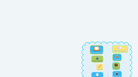 Mind Map: STAFF