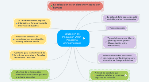 Mind Map: Educación en Innovación 2010 - Panorama Latinoamericano