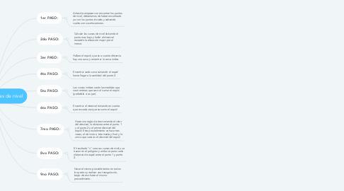 Mind Map: Puntos para curvas de nivel