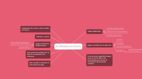 Mind Map: EL ESTANQUE ACUICOLA