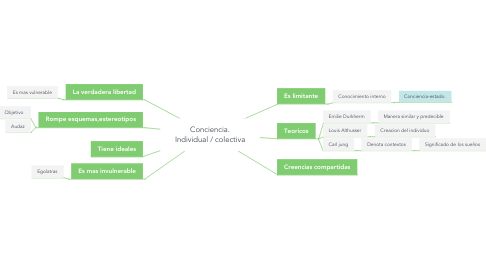 Mind Map: Conciencia. Individual / colectiva