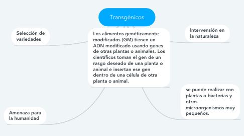 Mind Map: Transgénicos
