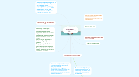 Mind Map: INCOTERMS DDP