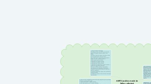 Mind Map: AMFE (análisis modal de fallos y efectos)