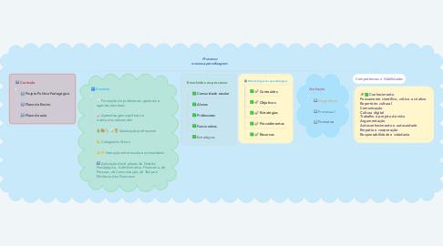 Mind Map: Processo ensino-aprendizagem