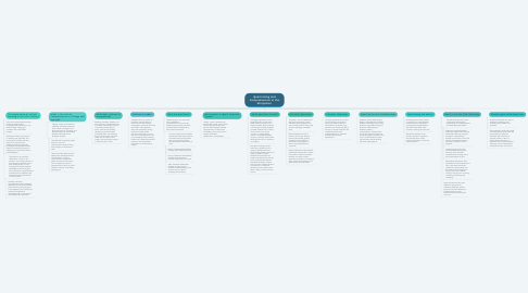 Mind Map: Questioning and Comprehension in the Disciplines