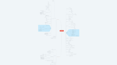 Mind Map: HỆ THỐNG APP  THẨM MỸ VIỆN