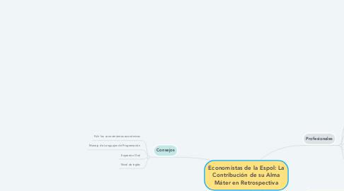 Mind Map: Economistas de la Espol: La Contribución de su Alma Máter en Retrospectiva