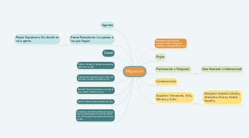 Mind Map: Migracion