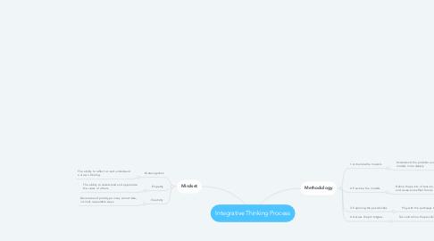 Mind Map: Integrative Thinking Process