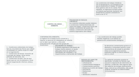 Mind Map: CONTROL DEL MEDIO AMBIENTE.