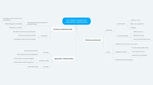 Mind Map: Les impacts positifs des experiences significatives