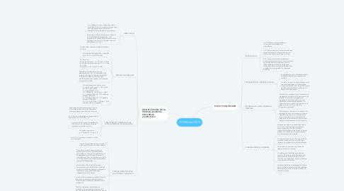 Mind Map: PROPAGACIÓN