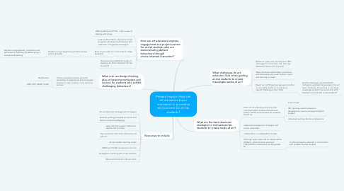 Mind Map: Primary Inquiry: How can art educators foster motivation in a creative environment for at-risk students?
