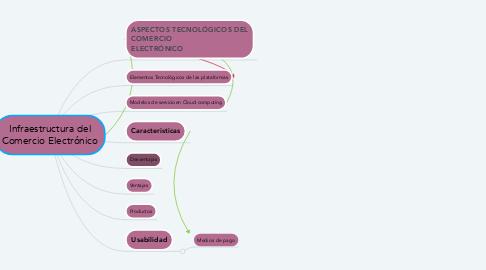 Mind Map: Infraestructura del Comercio Electrónico