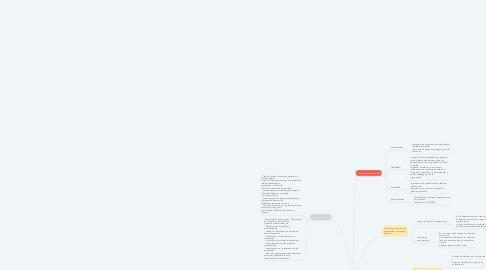 Mind Map: Tipos de AVA