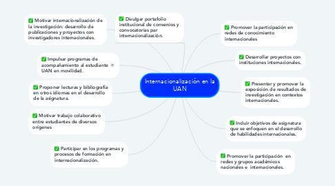 Mind Map: Internacionalización en la UAN