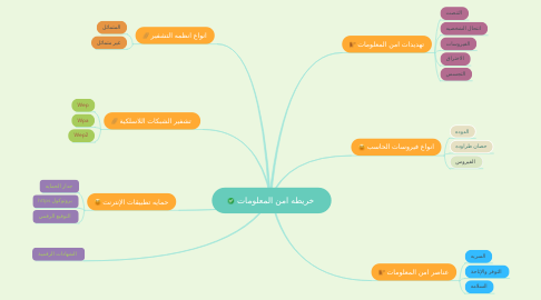 Mind Map: خريطه امن المعلومات