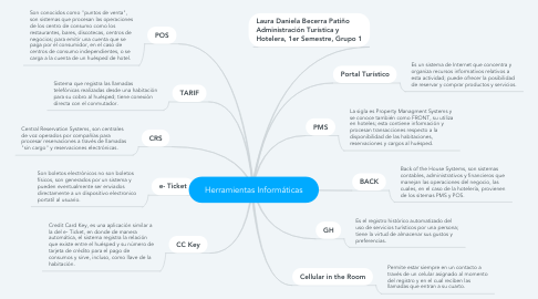Mind Map: Herramientas Informáticas