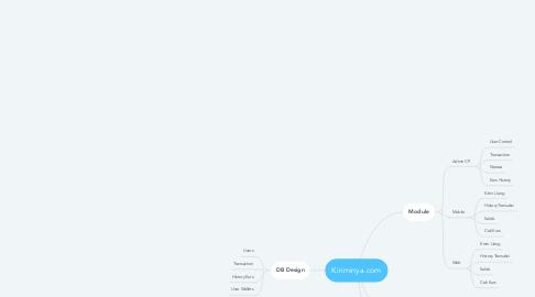 Mind Map: Kiriminya.com