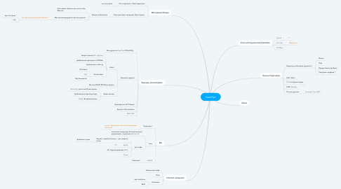 Mind Map: DataOps