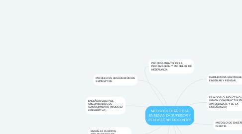 Mind Map: METODOLOGÍA DE LA ENSEÑANZA SUPERIOR Y ESTRATEGIAS DOCENTES