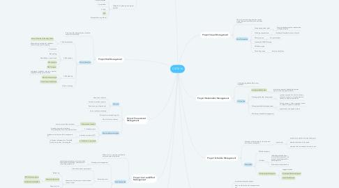 Mind Map: CSIT214
