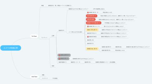 Mind Map: エヌラボ戦略記事