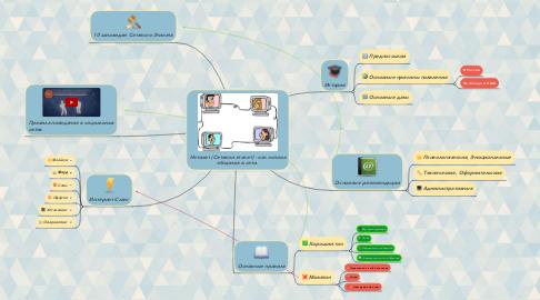 Mind Map: Нетикет (Сетевой этикет) - как основа общения в сети.