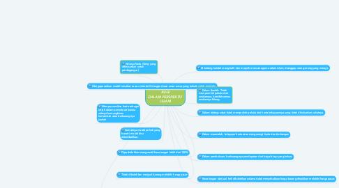 Mind Map: KONSEP UNTUNG RUGI DALAM PERSPEKTIF  ISLAM