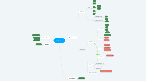 Mind Map: Packaging