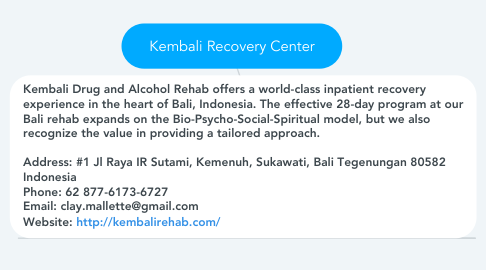 Mind Map: Kembali Recovery Center