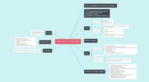 Mind Map: Transporte do Paciente Crítico