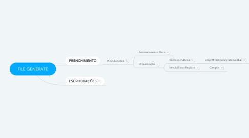 Mind Map: FILE GENERATE