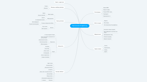 Mind Map: Приложение АльфаСклад
