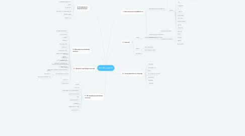 Mind Map: Бизнес модель
