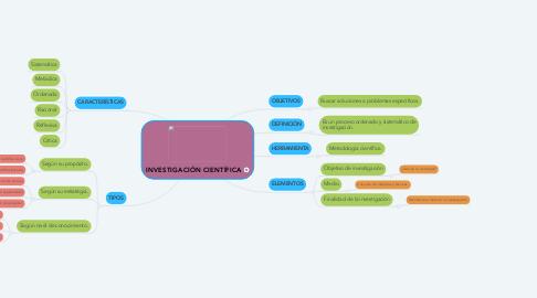 Mind Map: INVESTIGACIÓN CIENTÍFICA